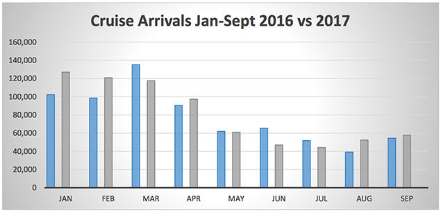 Arrivals to Belize Continue Steady Growth Path Overnight Arrivals
