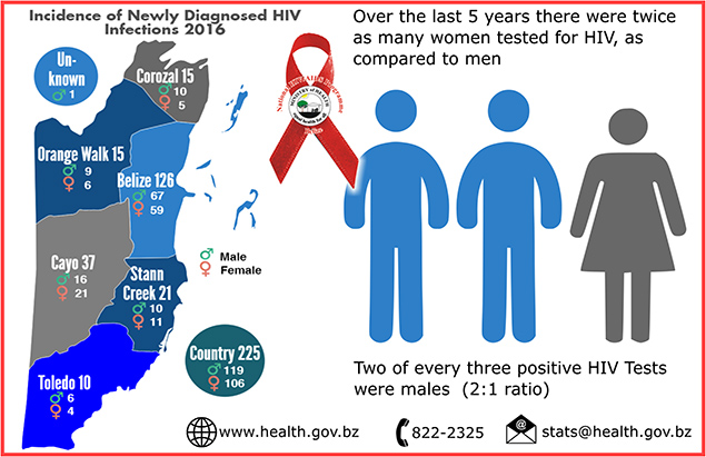 Belize AIDS Report 2016 Shows Decreasing Number of New Infections