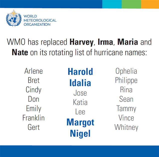 WMO Hurricane Committee reviews devastating 2017 season, retires names