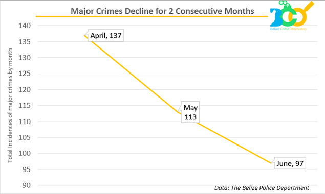 Belize Statistics Point to Decrease in Major Crimes