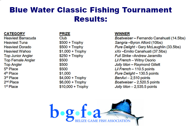 10th Annual Blue Water Classic Fishing Tournament