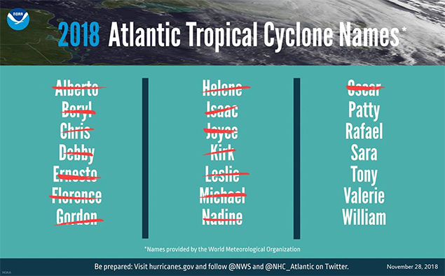 2018 Atlantic Hurricane Season Draws to an End