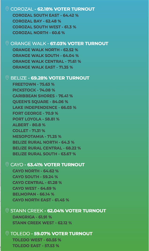 "Belize Votes ""Yes"" to ICJ"