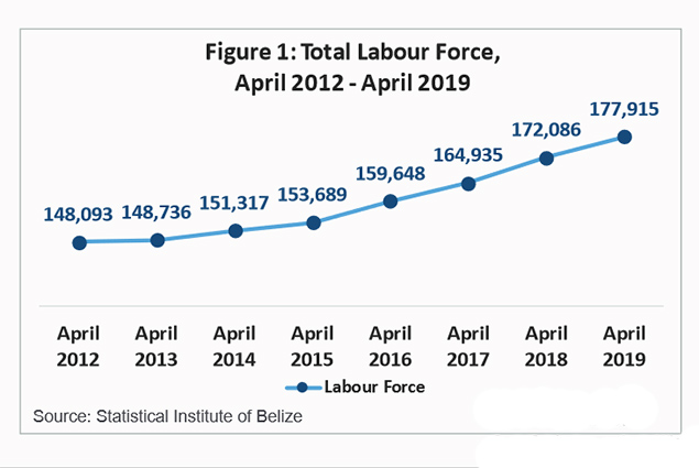 Statistical Institute of Belize Reports Unemployment Rate Drops
