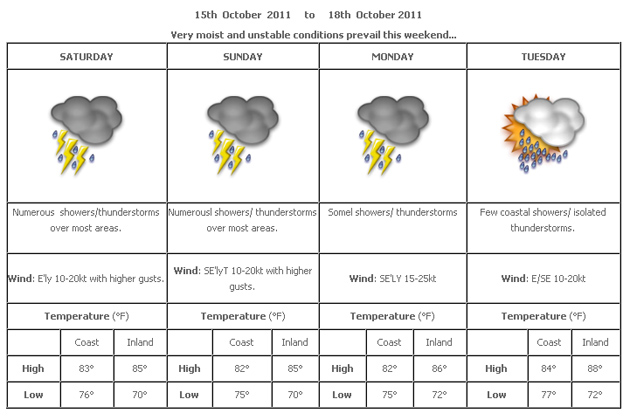 Four Day Weather Forecast