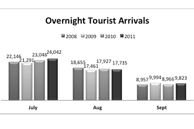 Total Overnight Tourist Arrivals