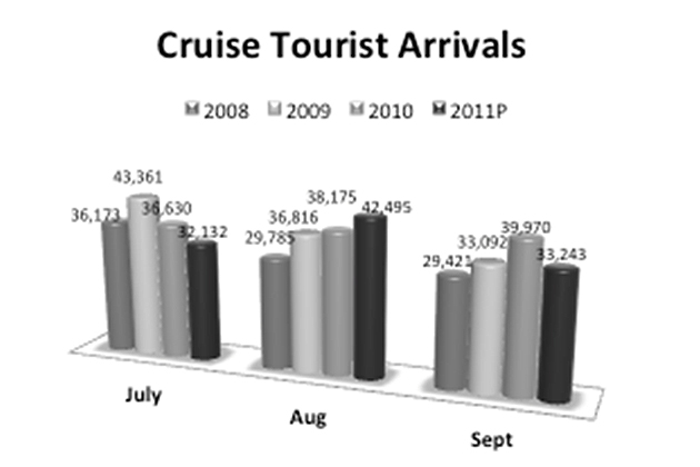Cruise Tourist Arrivals