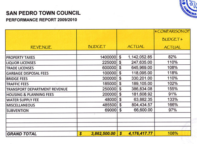 San Pedro Town Council Performance Report 2009/2010