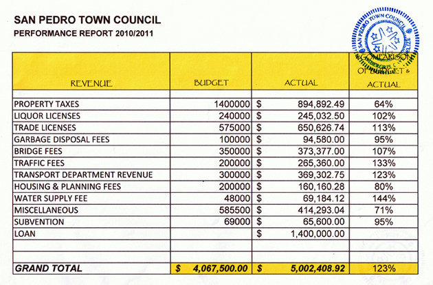 San Pedro Town Council Performance Report 2010/2011