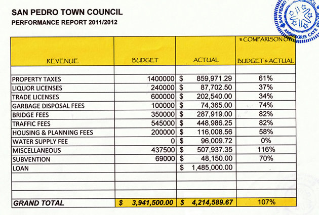 San Pedro Town Council Performance Report 2011/2012