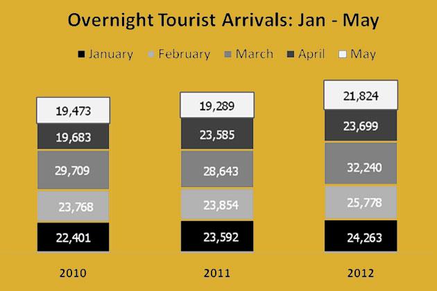 Belize Tourism Statistics Report 2012