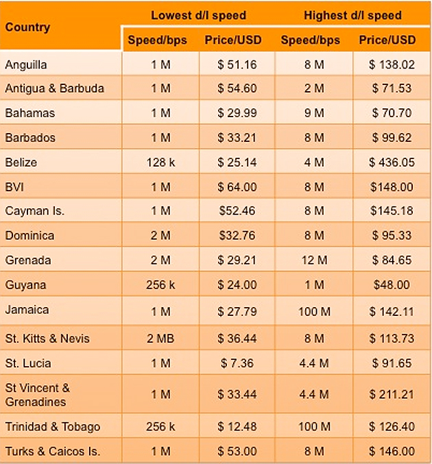 Belize Internet Most Expensive and Slowest in the Region