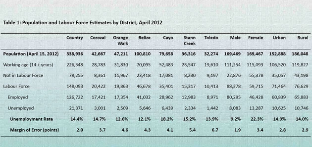 Unemployment Statistics of Belize Released