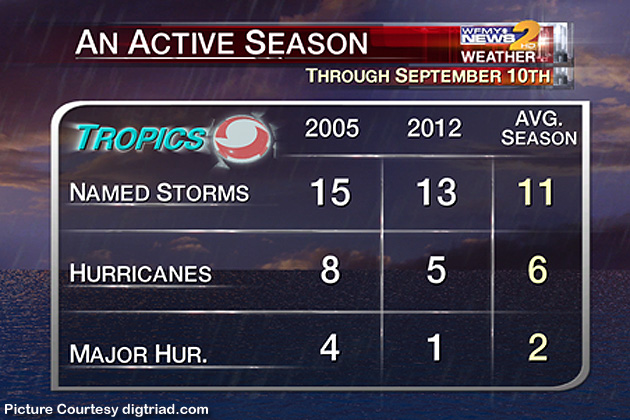 Hurricane Season at its Peak!