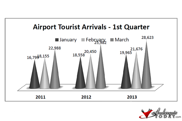 Tourism Statistics 2013: First Quarter Report
