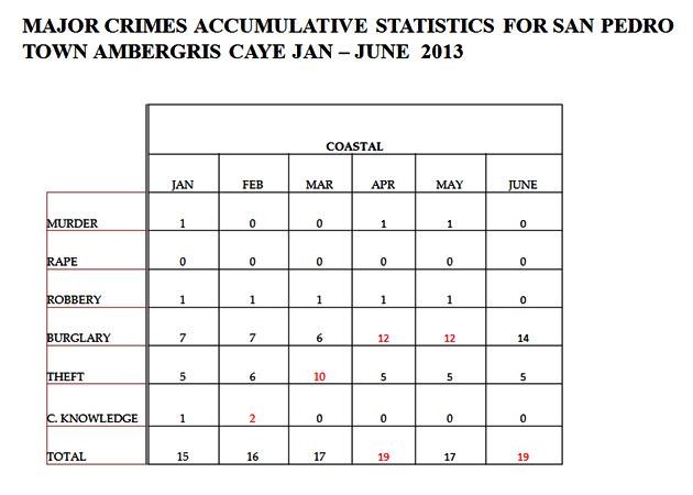 San Pedro Police Commits to Decrease Burglary on the Island