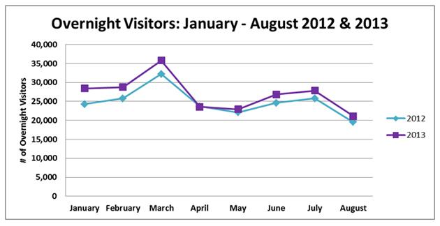 Tourism Arrivals for Belize Continue Upward Trend