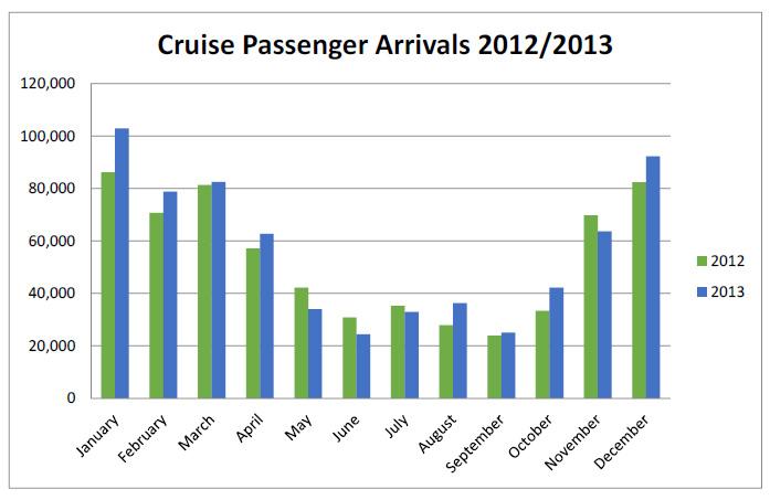 Belize Happily Reports Impressive Tourism Arrivals for 2013