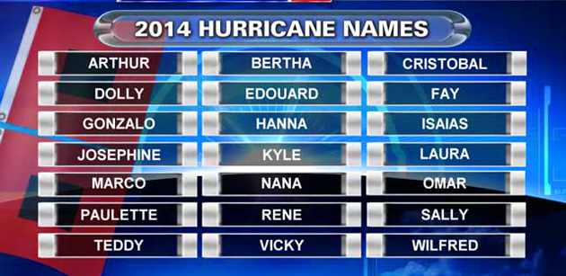 Hurricane Season has Begun, Below Normal Activity Predicted for 2014