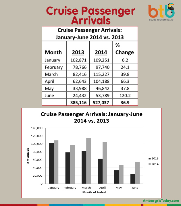 Tourist Arrivals in Belize Continue To Go Up!