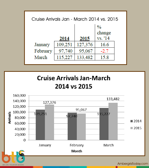 Belize Tourism Statistics Show Steady Growth in First Quarter of 2015