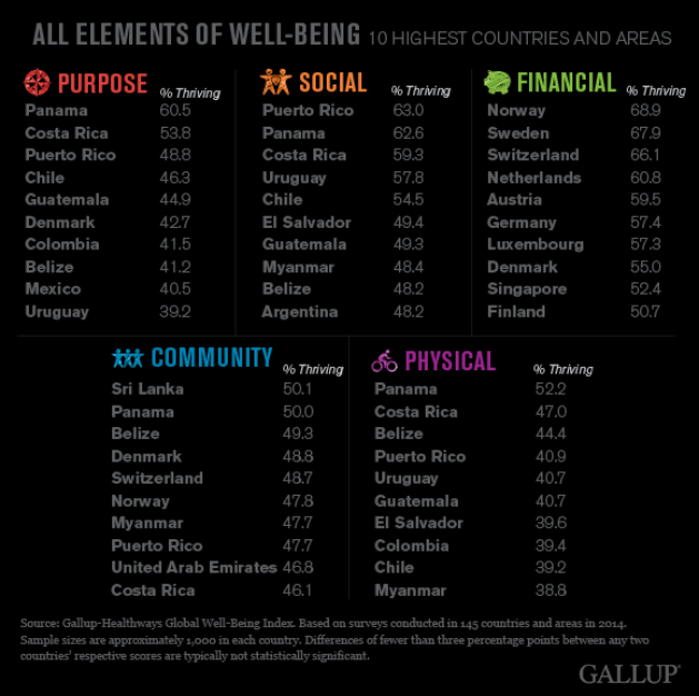 Belize in Top 5 of Gallup Healthways Country Well-Being Report