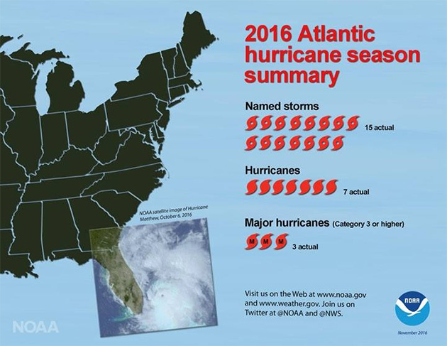 Atlantic Hurricane Season was Deadliest in Over 10 years